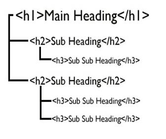 introduccion al posicionamiento web etiquetas h1 h2 h3