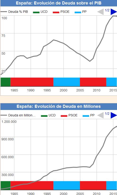 evolución deuda publica españa