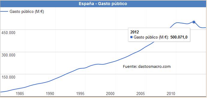evolucion gasto publico españa