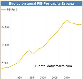 evolucion pib per capita españa datosmacro