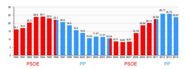 paro y partidos políticos